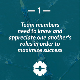 Team members need to know and appreciate one another's roles in order to maximize success.